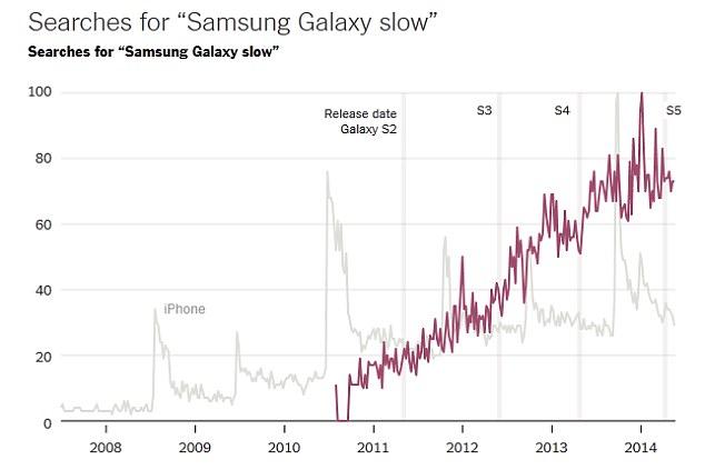 """Relación enre las búsquedas en Google de términos similares a """"Samsung Galaxy lento"""" y las fechas de lanzamiento de nuevos Galaxy entre 2010 y 2014. Se puede ver claramente que la tendencia de búsqueda ha aumentado considerablemente año tras año, lo que permite iferir la mala calidad de los productos de Samsung."""
