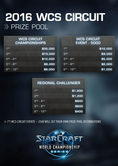 starcraft-II-world-championships-2016-detalles-novedades-esquema-torneo-campeonatos-circuitos-wcs-blizzard-premios-2