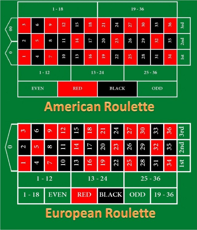 How To Play European Roulette | GamerLimit