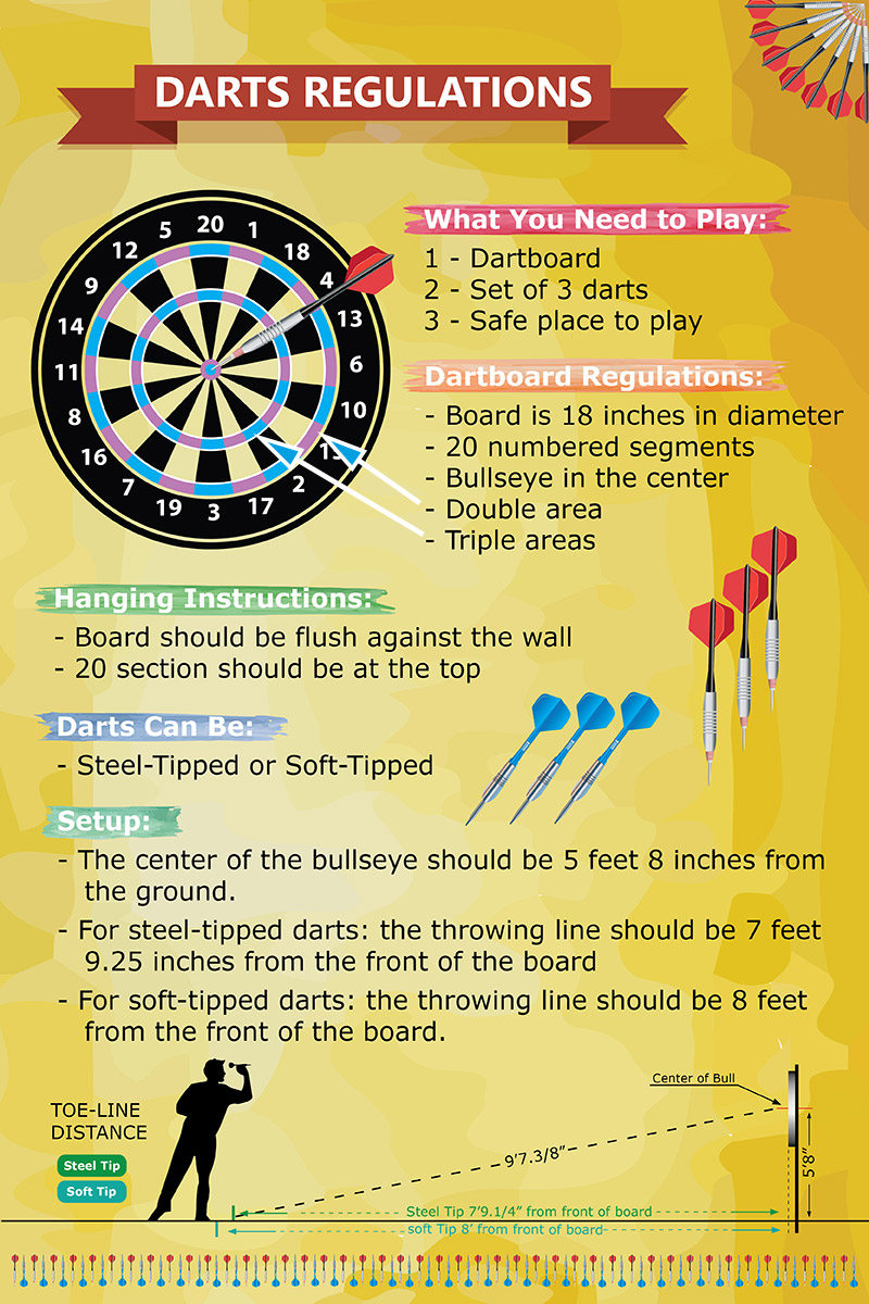 The rules of the game of darts