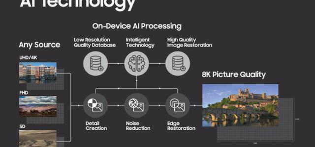 Samsung utilizará IA para sus televisiones