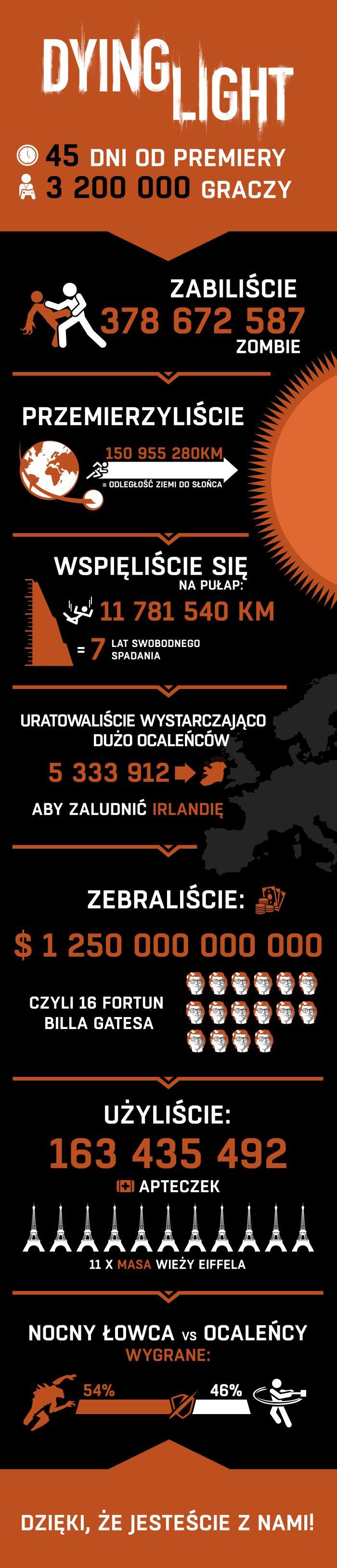 DL-infographic-pl
