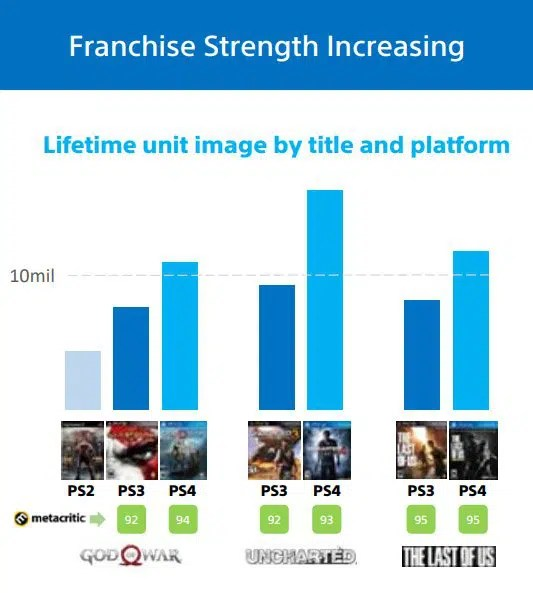Gow Ps4 Sales 05 20 19 Charts