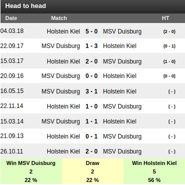 Duisburg vs Holstein Kiel Prediction: Sportpesa Mega Jackpot