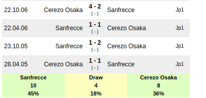 Sanfrecce Hiroshima Vs Cerezo Osaka Prediction Sportpesa Midweek Jackpot Prediction Sportpesa Games