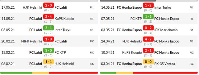 Lahti vs Honka