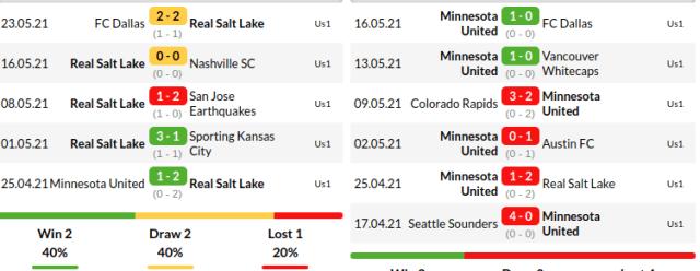 Real Salt Lake Vs Minnesota