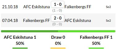 Eskilstuna vs Falkenbergs