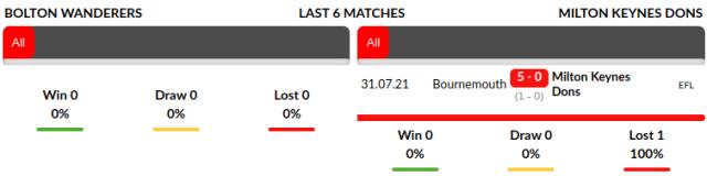 Bolton vs MK Dons