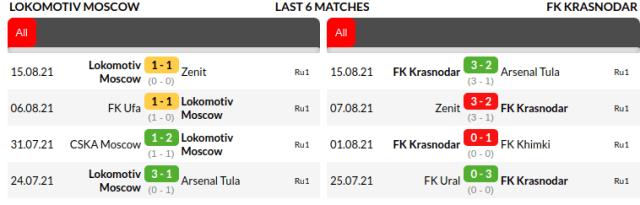 Lokomotiv Moscow vs Krasnodar