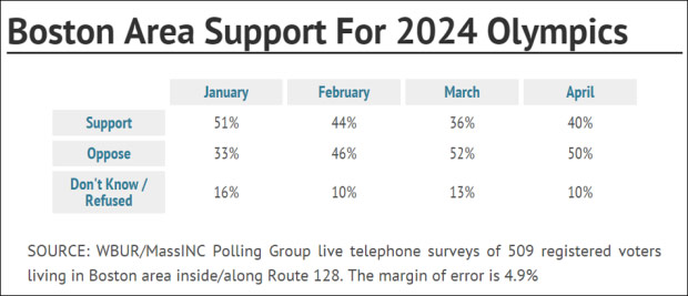 Public Support for Boston has been a concern for the USOC.