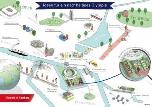 Illustration of Hamburg 2024 Olympic bid plans (DOSB Image)