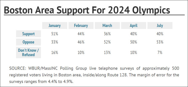 july-poll-boston-area-support-620x286