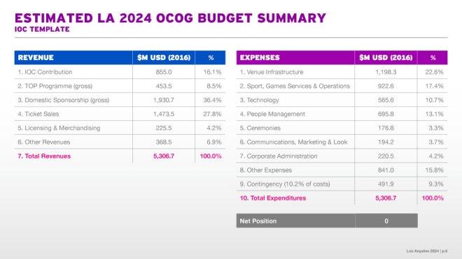 LA 2024 Proposed Budget (LA 2024 Handout)