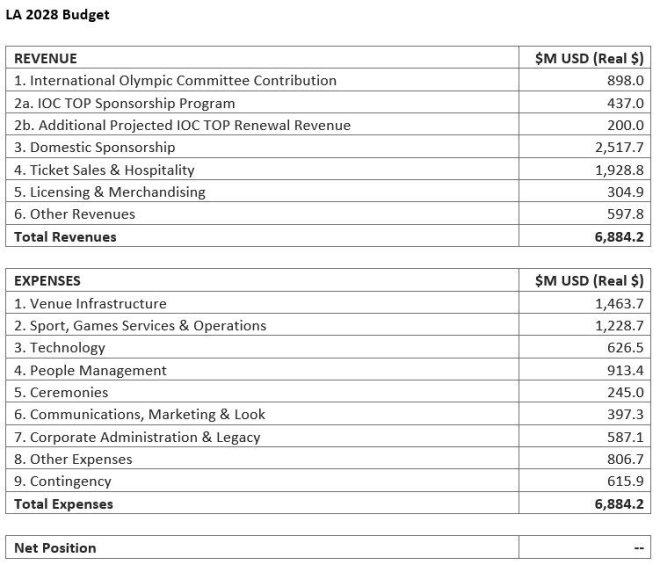 LA 2028 budget released April 30, 2019 Source: LA 2028)