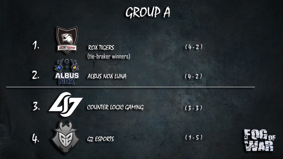 group-a-standings