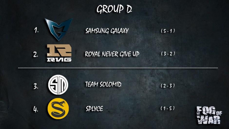 group-d-standings