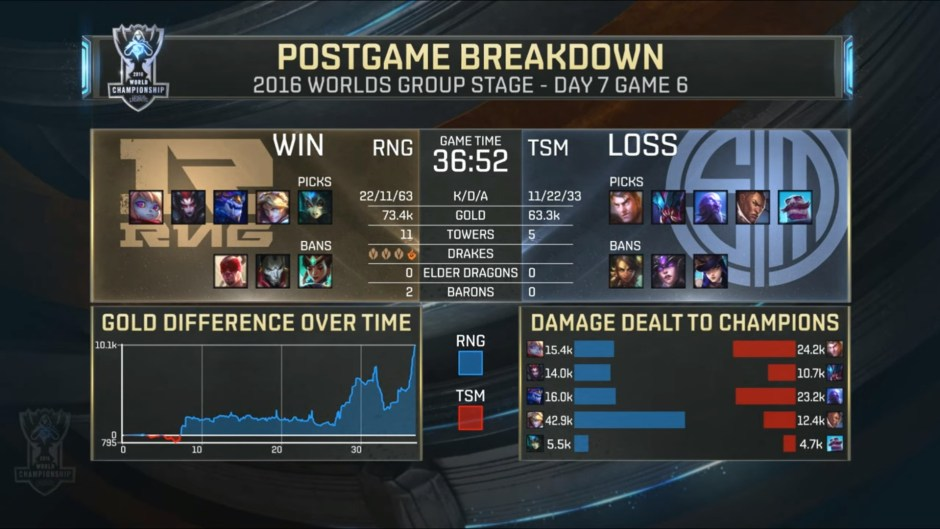 end-game-stats-tsm-rng