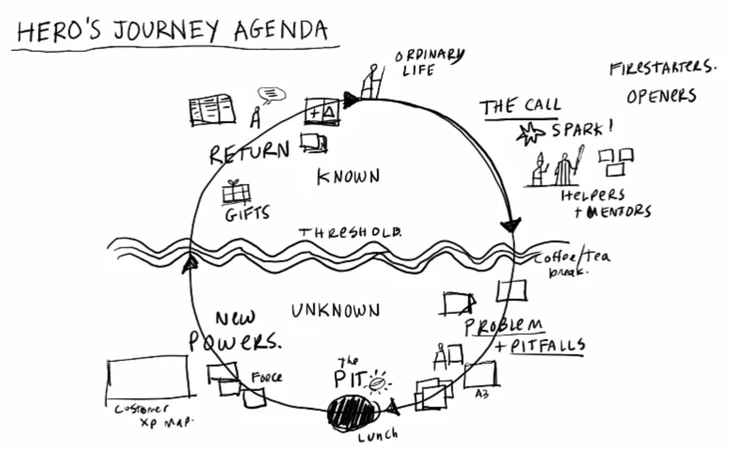 Hero S Journey Agenda