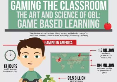 The art and science of GBL: Game Based Learning