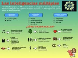Las inteligencias múltiples: resumen del curso de formación