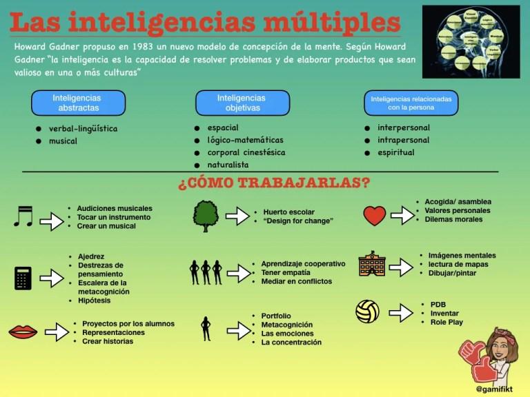 Lee más sobre el artículo Las inteligencias múltiples: resumen del curso de formación