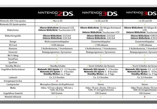 Der 3DS, 3DS XL und 2DS im Vergleich. (Foto: Nintendo)