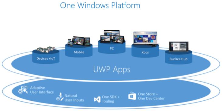 Eine Plattform, viele Geräte. (Foto: Microsoft)