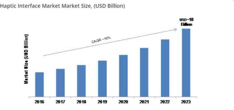 Der Markt für haptische Interfaces wächst und wächst. Für das Jahr 2023 werden weltweit Umsätze von rund 18 Mrd. US-Dollar (ca. 16,6 Mrd. Euro) erwartet. (Foto: marketresearchfuture.com)