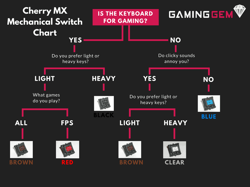The Complete Cherry MX Mechanical Switch Guide (With Sounds) - GamingGem
