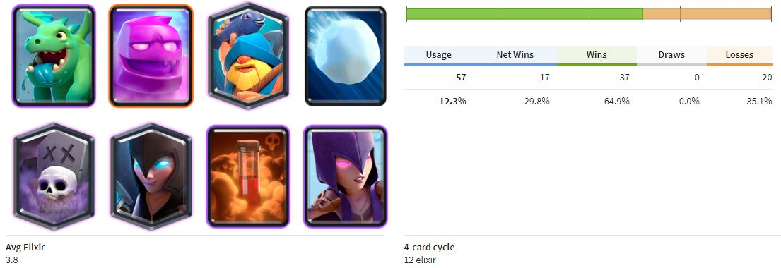 best decks in clash royale