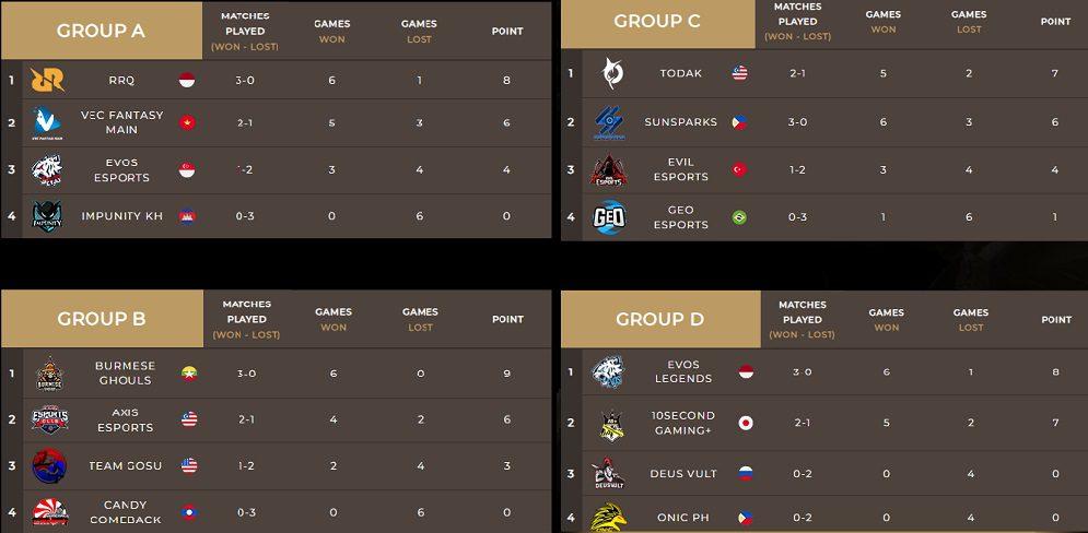 MLBB Championship 2019 Group Stage Standings