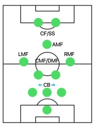 3-2-3-2 best formations for online in PES