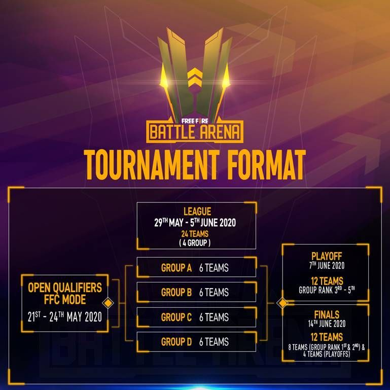 Free Fire Battle Arena (FFBA) 2020 Tournament Format