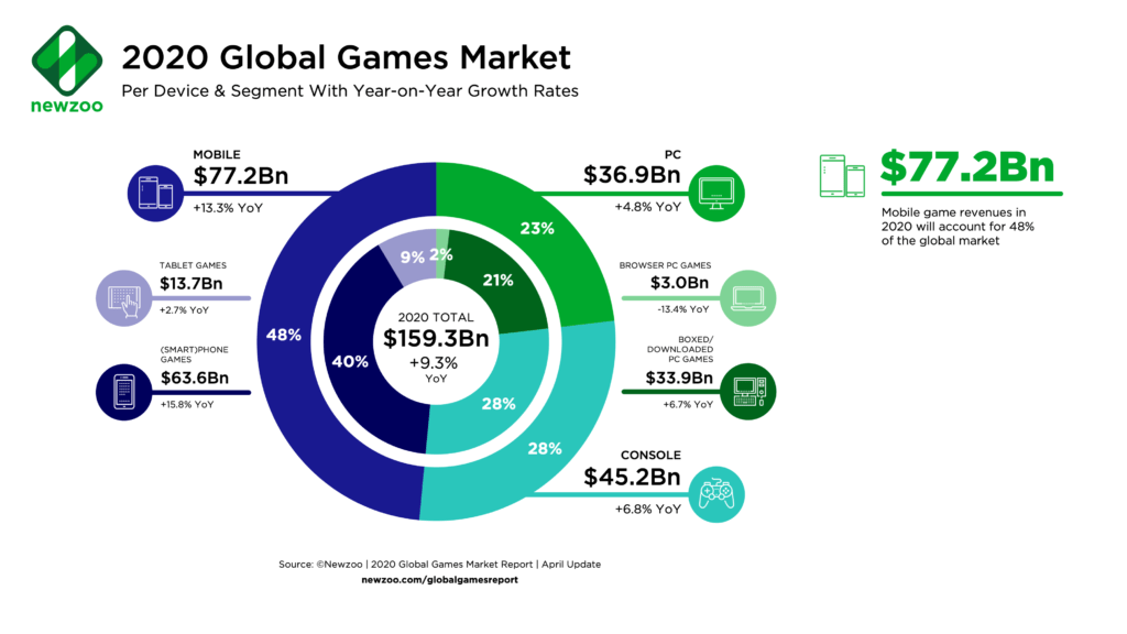 Mobile Games will generate $77.2 Billion in 2020 forecasts Newzoo