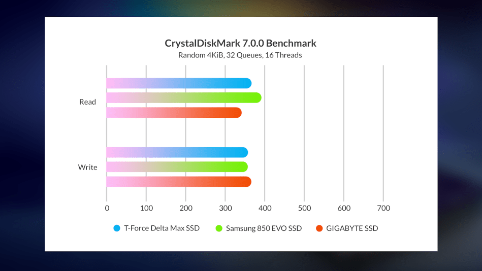 T-Force Delta Max SSD Random benchmark result