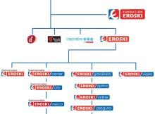 Mapa de marcas del grupo Eroski.