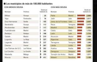 ministerio hacienda deuda ayuntamientos