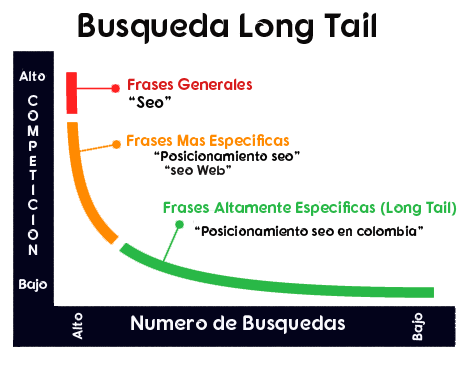Long Tail palabras-claves