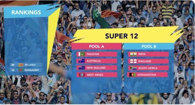 ट्वेन्टी-ट्वेन्टी पुरुष विश्वकप २०२० काे तालिका सार्वजनिक: भारत र पाकिस्तान अलग समूहमा
