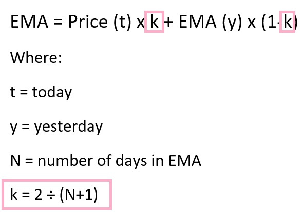 exponential moving average explained