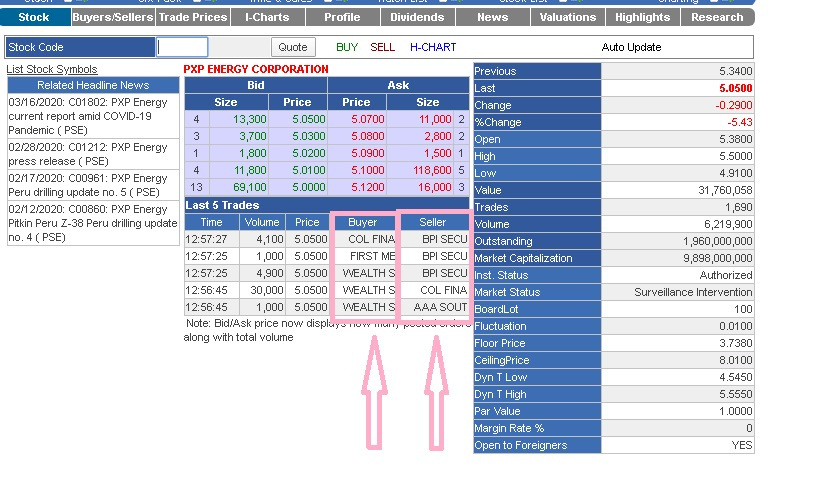 stock market buyers and sellers transaction