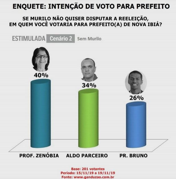 Elei%C3%A7%C3%B5es-2020-Inten%C3%A7%C3%A3o-de-votos-para-Prefeito-em-Nova-Ibi%C3%A1-Cen%C3%A1rio-sem-Murilo Murilo lidera em Nova Ibiá com 62% das intenções de votos
