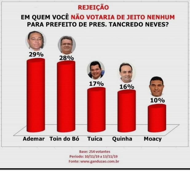 Tu%C3%ADca-lidera-inten%C3%A7%C3%A3o-de-votos-para-prefeito-em-Pres.-Tancredo-Neves-2 Tuíca lidera em PTN com 44% das intenções de votos