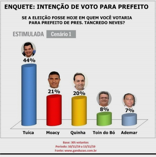 Tuíca lidera intenção de votos para prefeito em Pres. Tancredo Neves