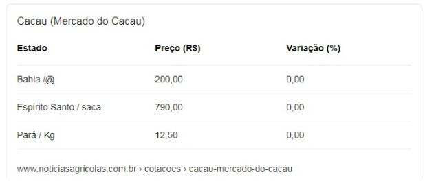 Pre%C3%A7o-do-Cacau-anima-produtores-em-Pira%C3%AD-do-Norte Próxima safra temporã de Cacau Bahia projeta injetar R$1 bilhão na economia local entre maio e setembro/2020.