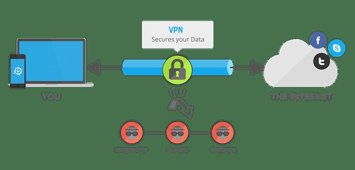 Cara Menggunakan VPN dengan Mudah di Android, iPhone & PC Gratis