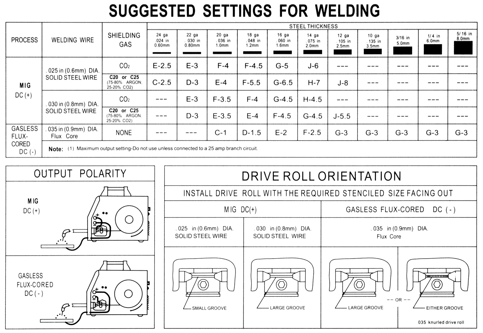 Luxury Weld Wire Selection Chart Picture Collection - Electrical ...