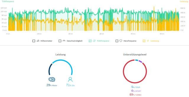 Bosch E-Bike Connect Portal - Leistungs- und Tretfrequenzaufzeichnung