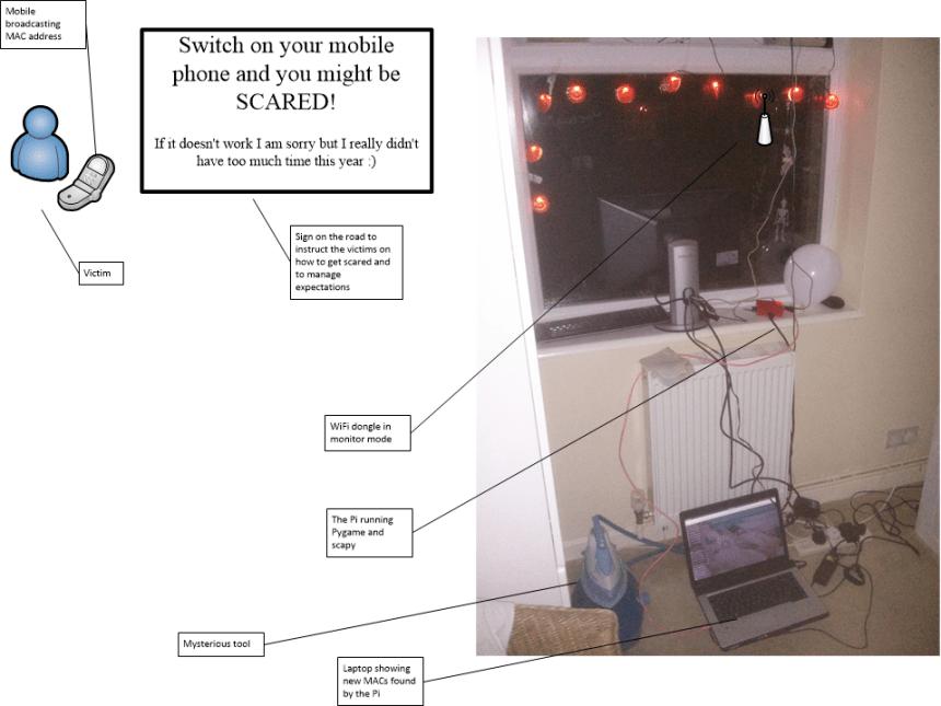 Scarer-Diagram
